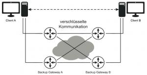 Abb. 1.19: Kommunikationsnetzwerk (Beispiel)