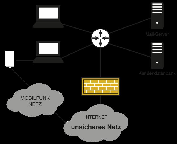 Unternehmensnetzwerk