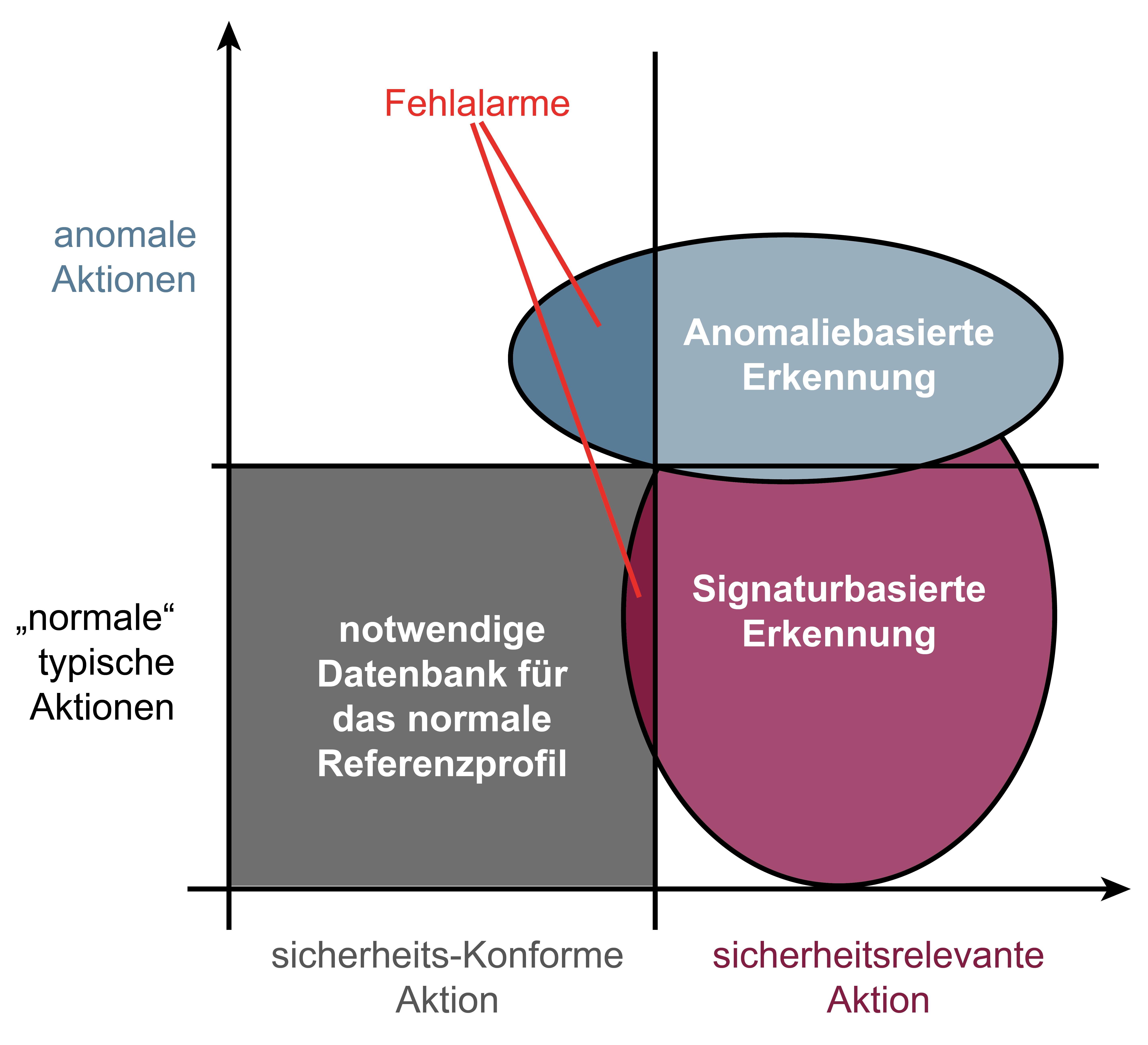 Analysekonzepte von Angriffen - Glossar Cyber-Sicherheit - Prof. Norbert Pohlmann