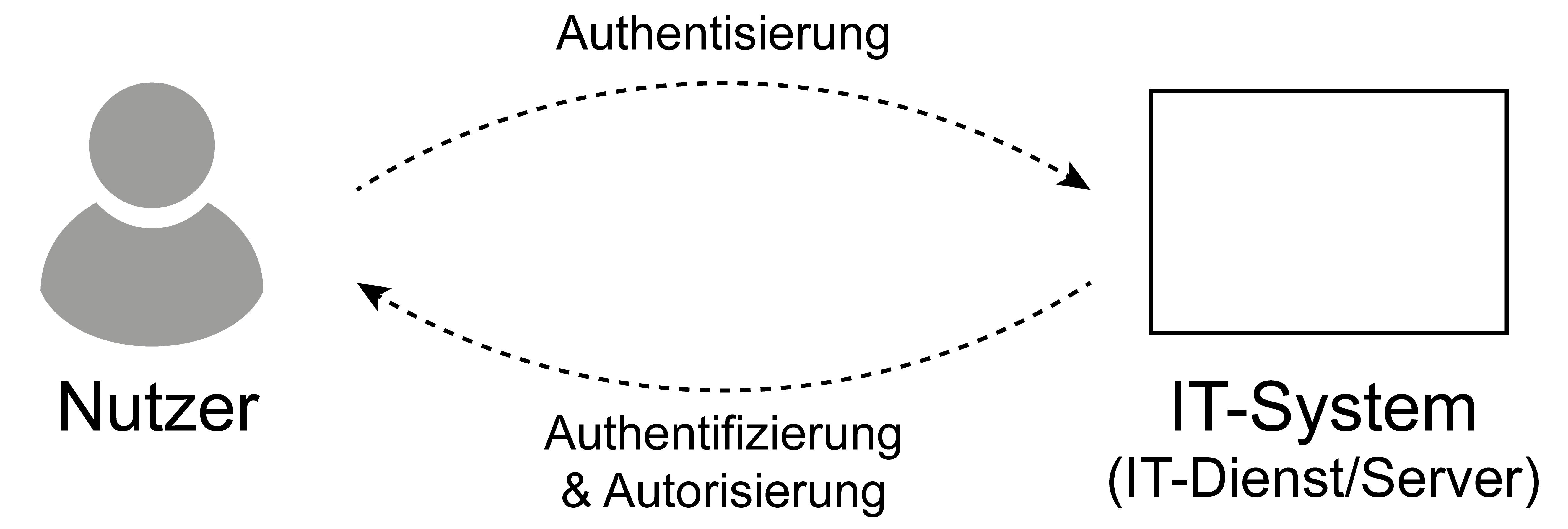 """Symbol für """"Authentifikation - Authentisierung - Autorisierung"""" – Glossar Cyber-Sicherheit – Prof. Norbert Pohlmann"""