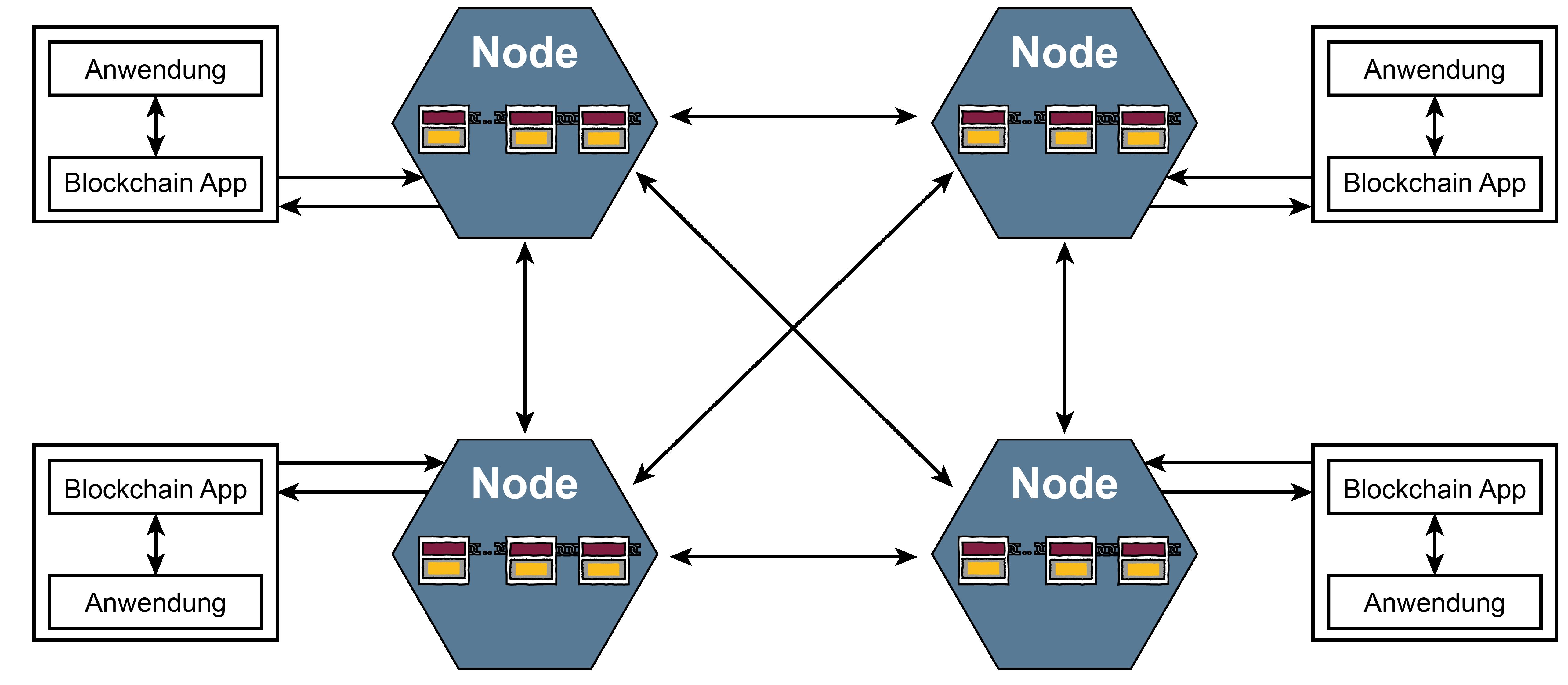 """Symbol für """"Blockchain-Technologie"""" – Glossar Cyber-Sicherheit – Prof. Norbert Pohlmann"""