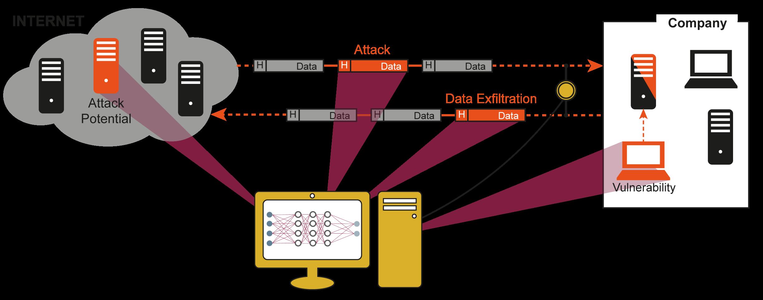 """Symbol für """"Cyber-Sicherheits-Frühwarnsystem"""" – Glossar Cyber-Sicherheit – Prof. Norbert Pohlmann"""