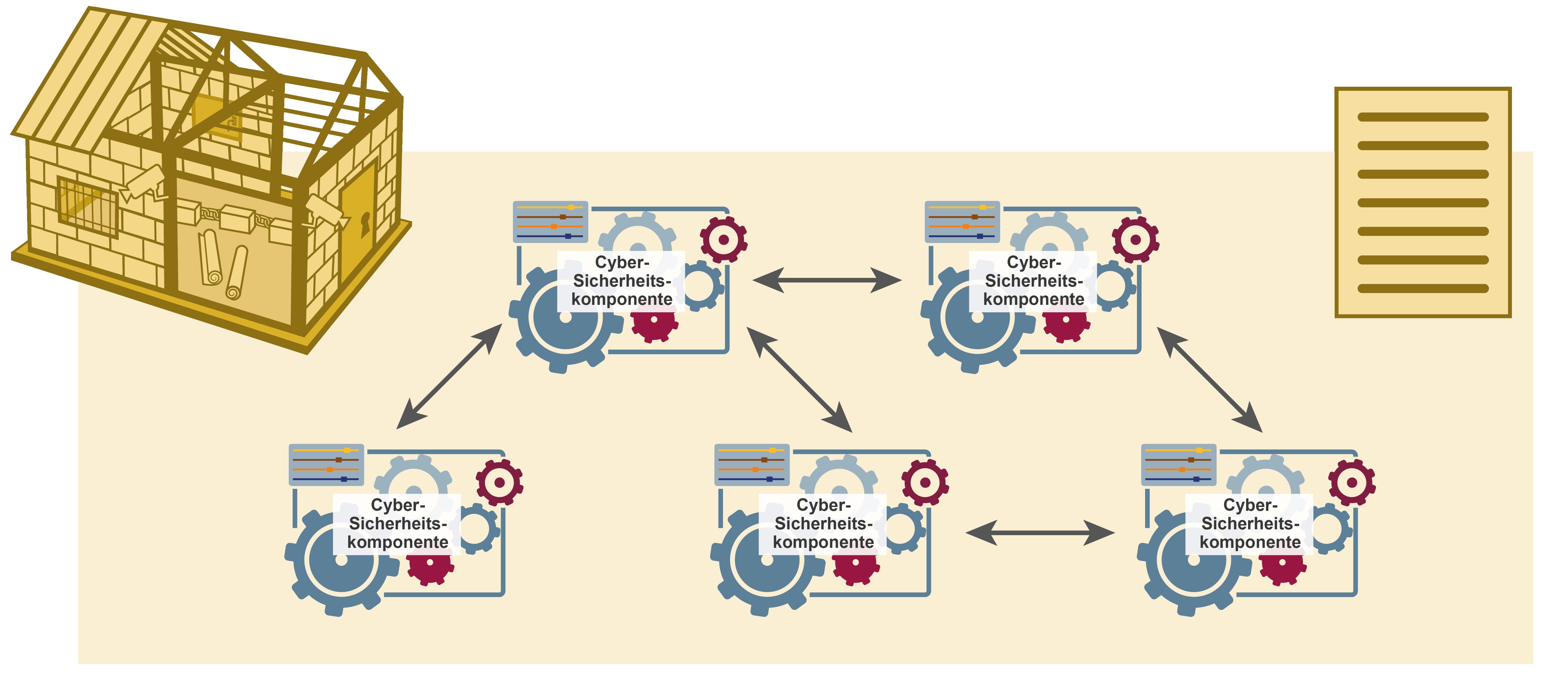 """Symbol für """"Cyber-Sicherheitsarchitekturen"""" – Glossar Cyber-Sicherheit – Prof. Norbert Pohlmann"""