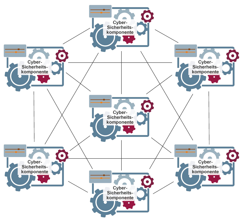 """Symbol für """"Cyber-Sicherheitsmodelle"""" – Glossar Cyber-Sicherheit – Prof. Norbert Pohlmann"""