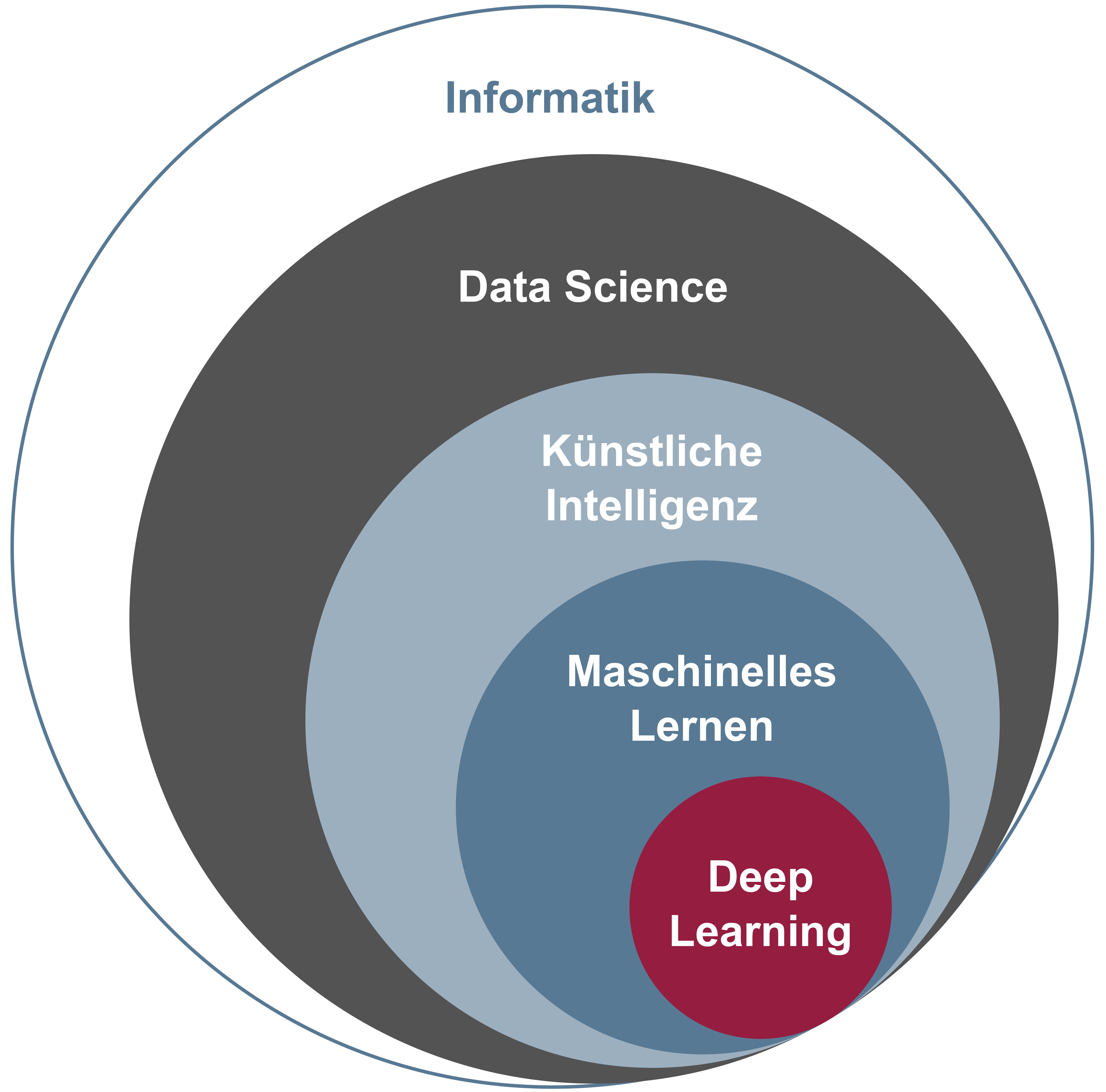 Data Science - Künstliche Intelligenz - Maschinelles Lernen - Deep Learning – Glossar Cyber-Sicherheit – Prof.