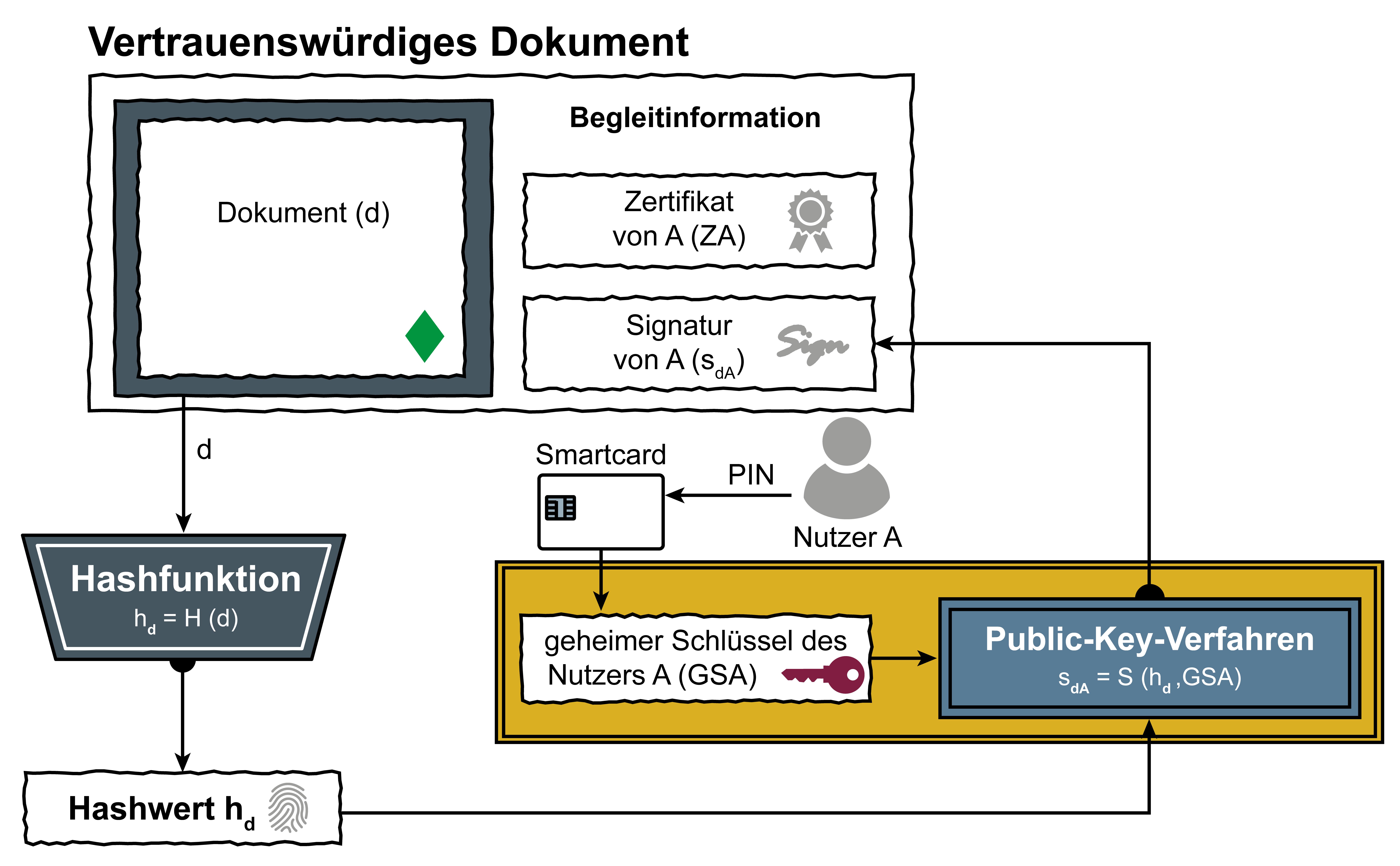 """Symbol für """"Digitale Signatur"""" – Glossar Cyber-Sicherheit – Prof. Norbert Pohlmann"""