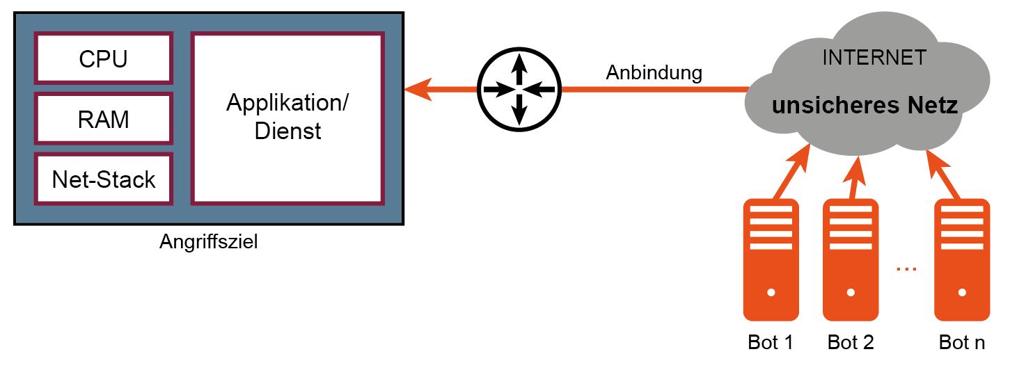 Distributed Denial of Service (DDoS) - Anti-DDoS-Verfahren – Glossar Cyber-Sicherheit – Prof. Norbert Pohlmann