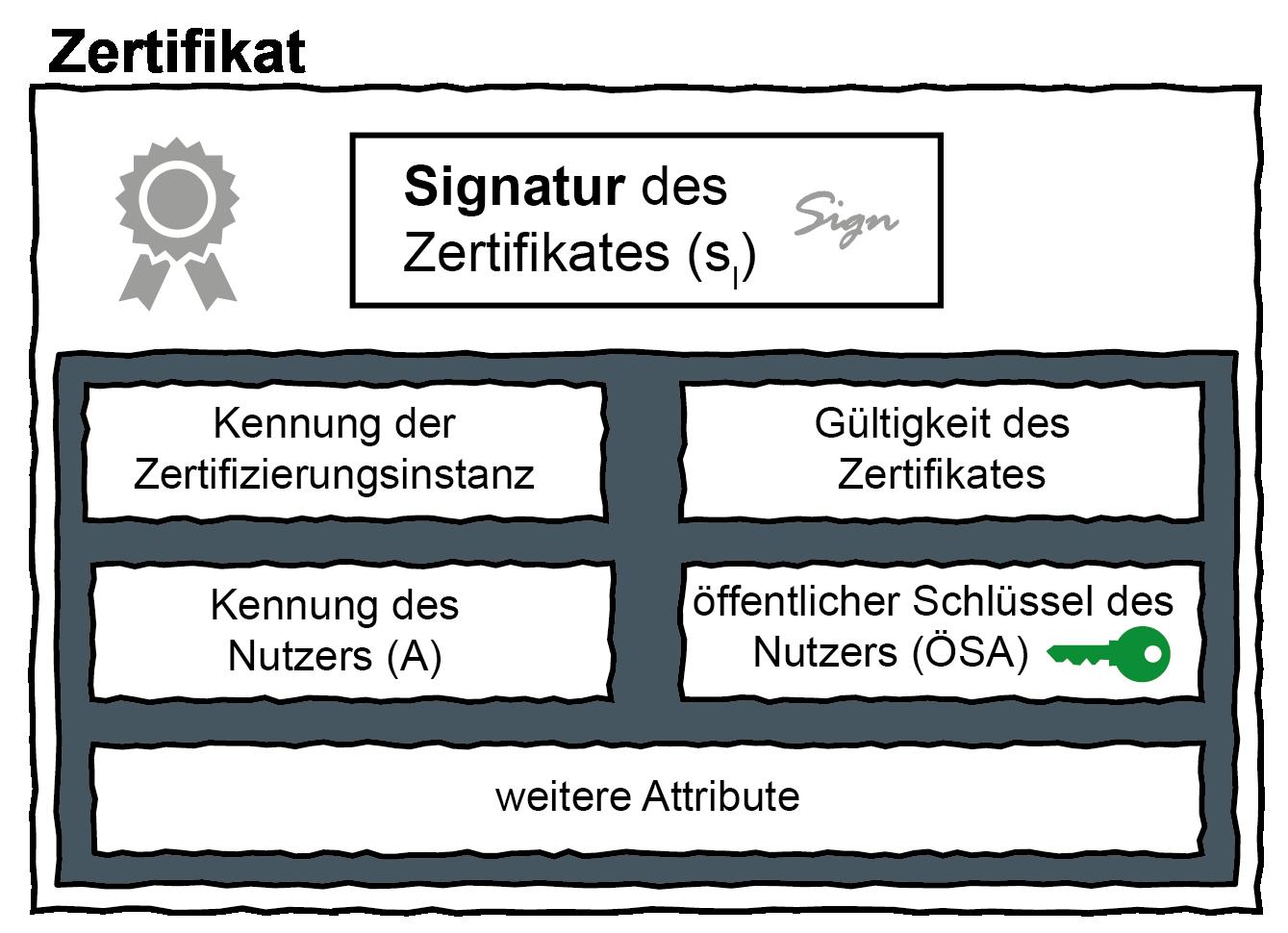 Elektronische-Zertifikate – Glossar Cyber-Sicherheit – Prof. Norbert Pohlmann