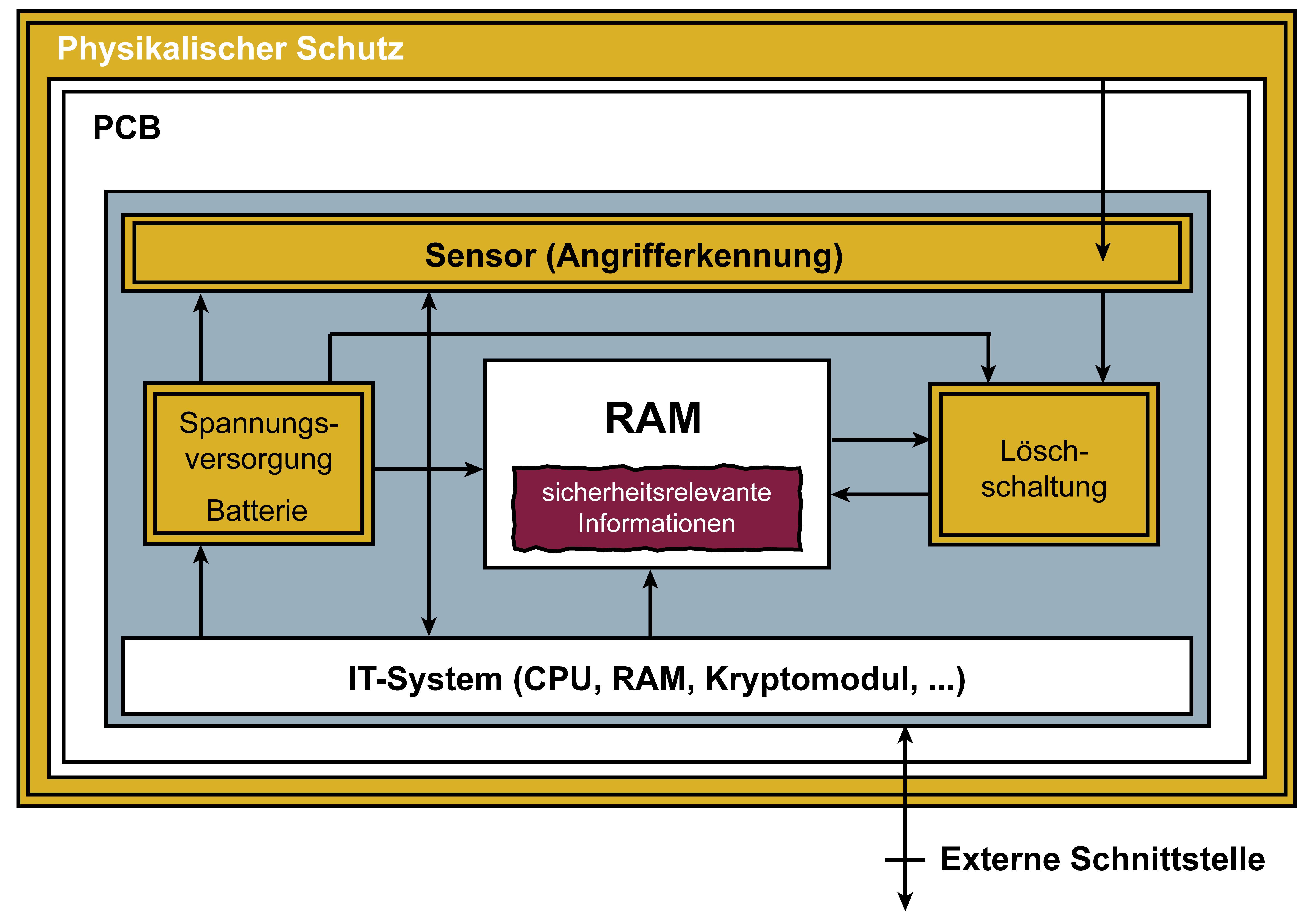 Hardware-Sicherheitsmodul – Glossar Cyber-Sicherheit – Prof. Norbert Pohlmann