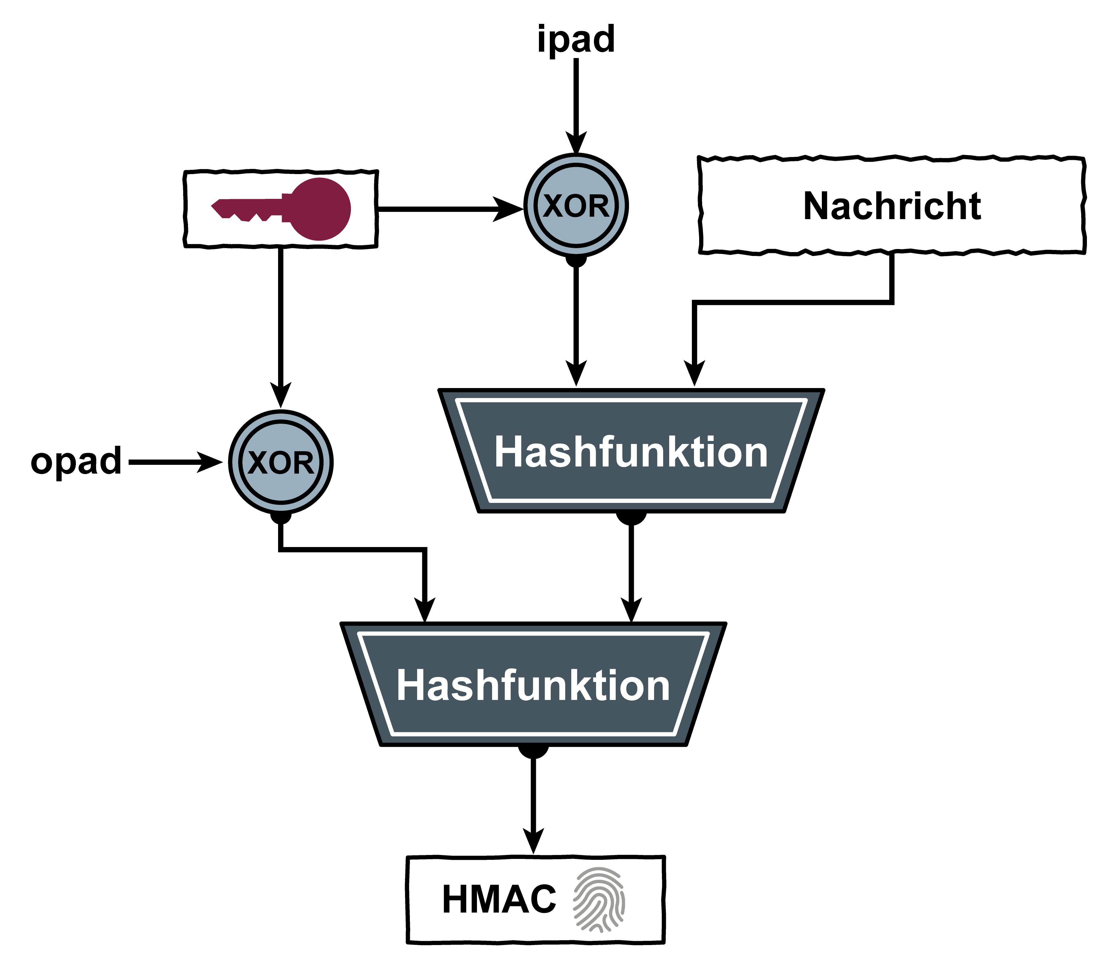 Symbol für Keyed-Hashing for Message Authentication (HMAC) - Glossar Cyber-Sicherheit - Prof. Norbert Pohlmann