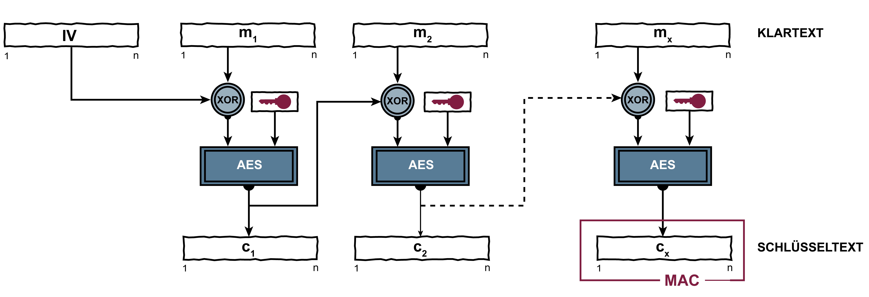 Message Authentication Code (MAC) - Glossar Cyber-Sicherheit - Prof. Norbert Pohlmann