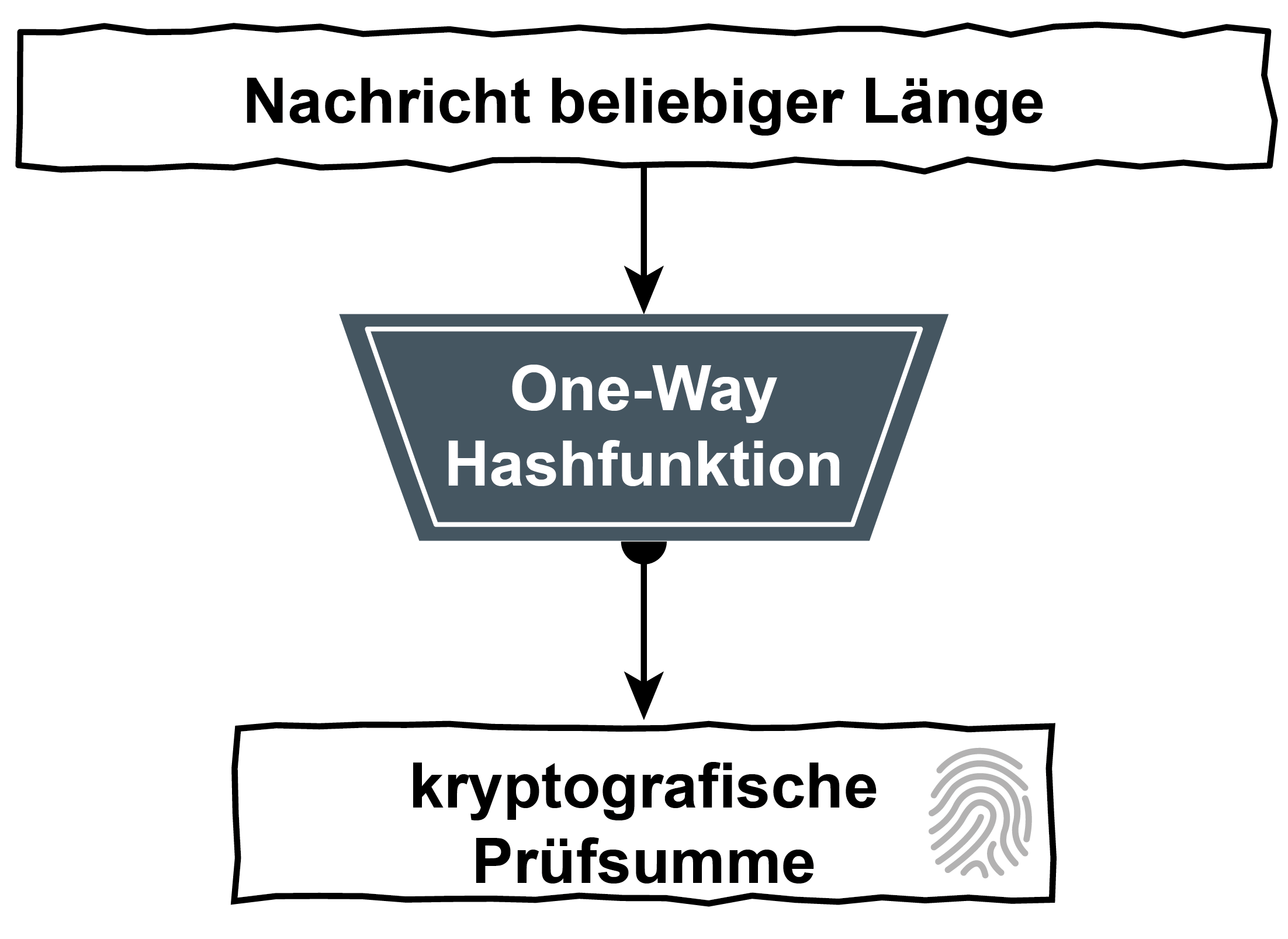 One-Way-Hashfunktionen - kryptografische Hashfunktionen - Glossar Cyber-Sicherheit - Prof. Norbert Pohlmann