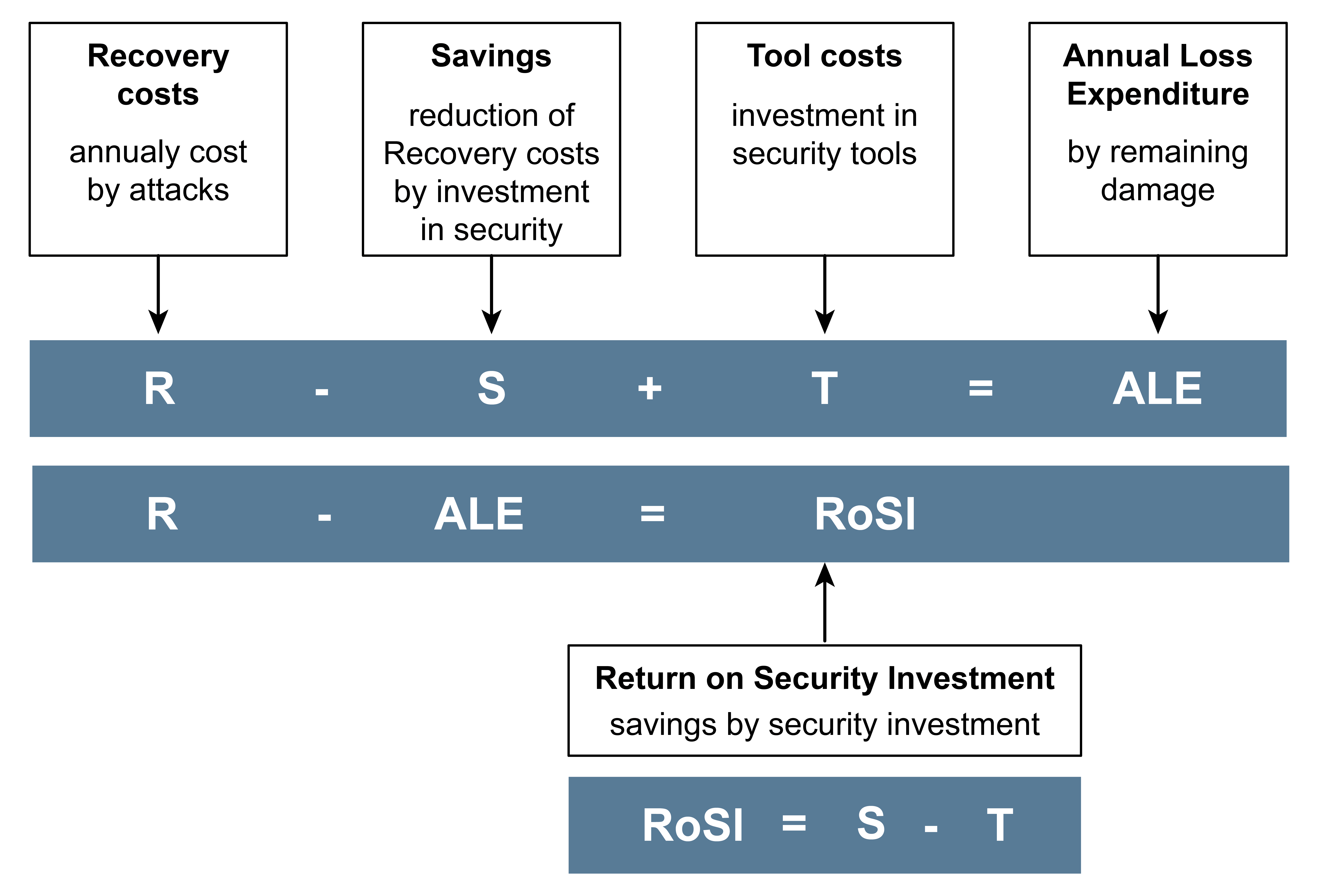 Return on Security Investment (RoSI) – Glossar Cyber-Sicherheit – Prof. Norbert Pohlmann