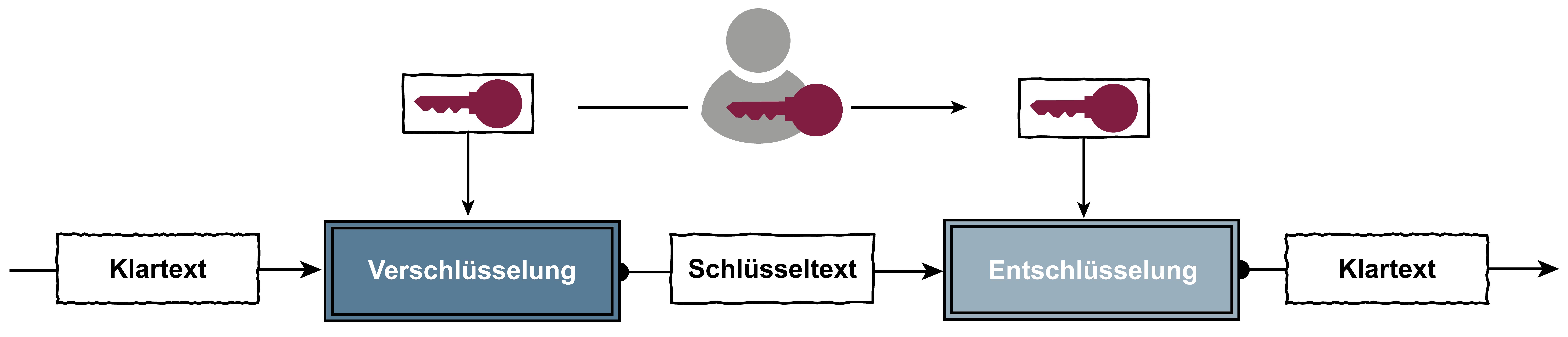Symmetrische Verschlüsselung – Glossar Cyber-Sicherheit – Prof. Norbert Pohlmann