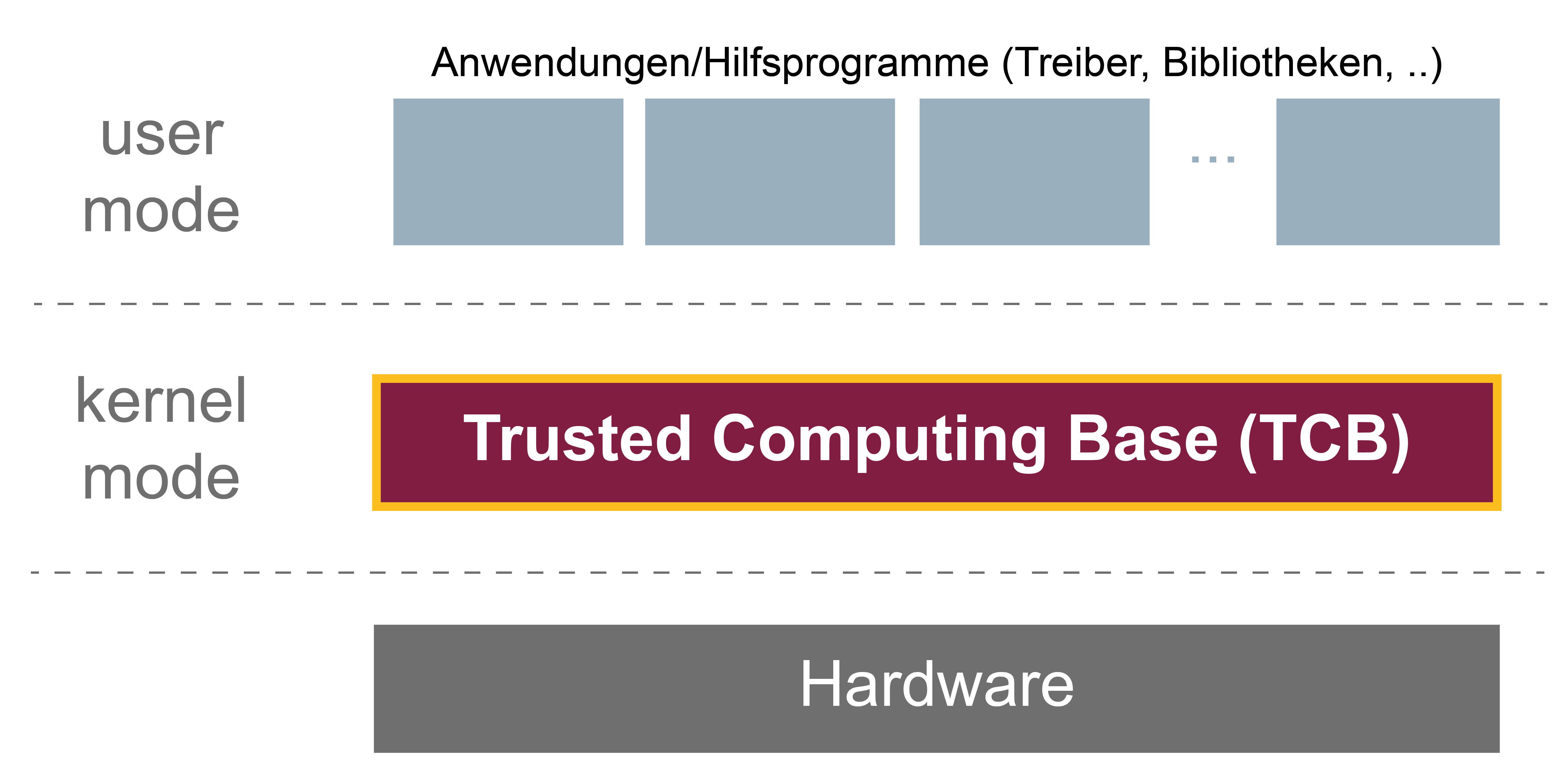 Trusted Computing Base (TCB) - Glossar Cyber-Sicherheit - Prof. Norbert Pohlmann
