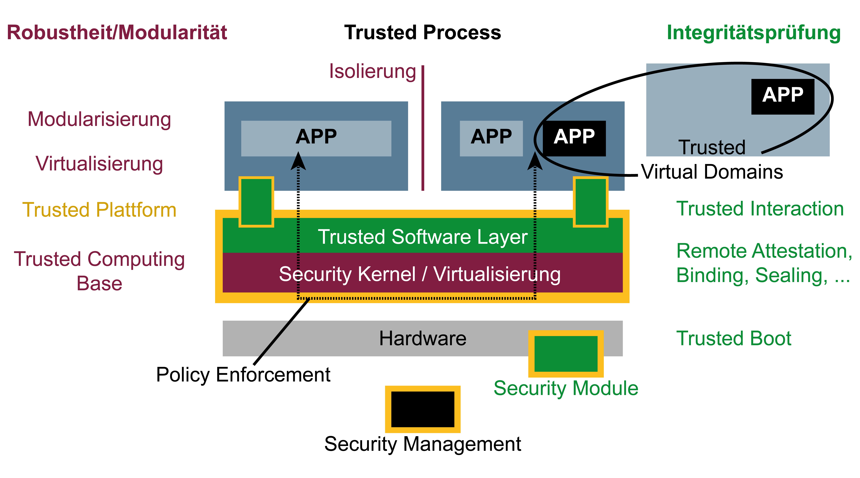 """Symbol für """"Trusted Computing (moderne IT-Sicherheitsarchitektur)"""" – Glossar Cyber-Sicherheit – Prof. Norbert Pohlmann"""