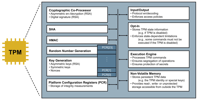 Trusted Platform Module (TPM) - Glossar Cyber-Sicherheit- Prof. Norbert Pohlmann