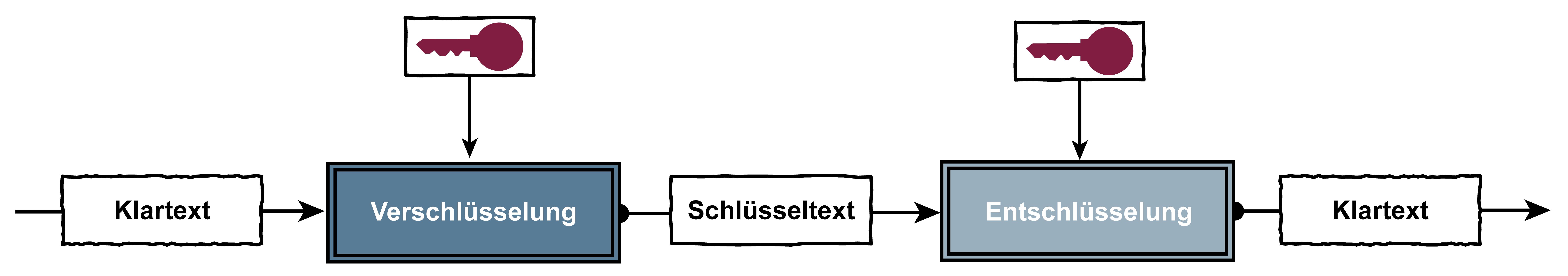 Schlüsselabhängige Verschlüsselung – Glossar Cyber-Sicherheit – Prof. Norbert Pohlmann