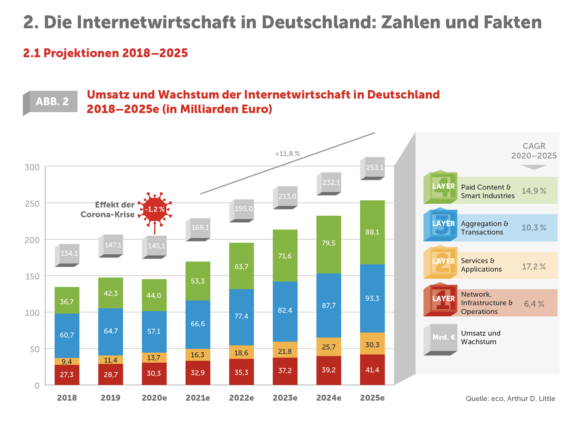 Internetwirtschaft - Zahlen und Fakten - Prof. Norbert Pohlmann