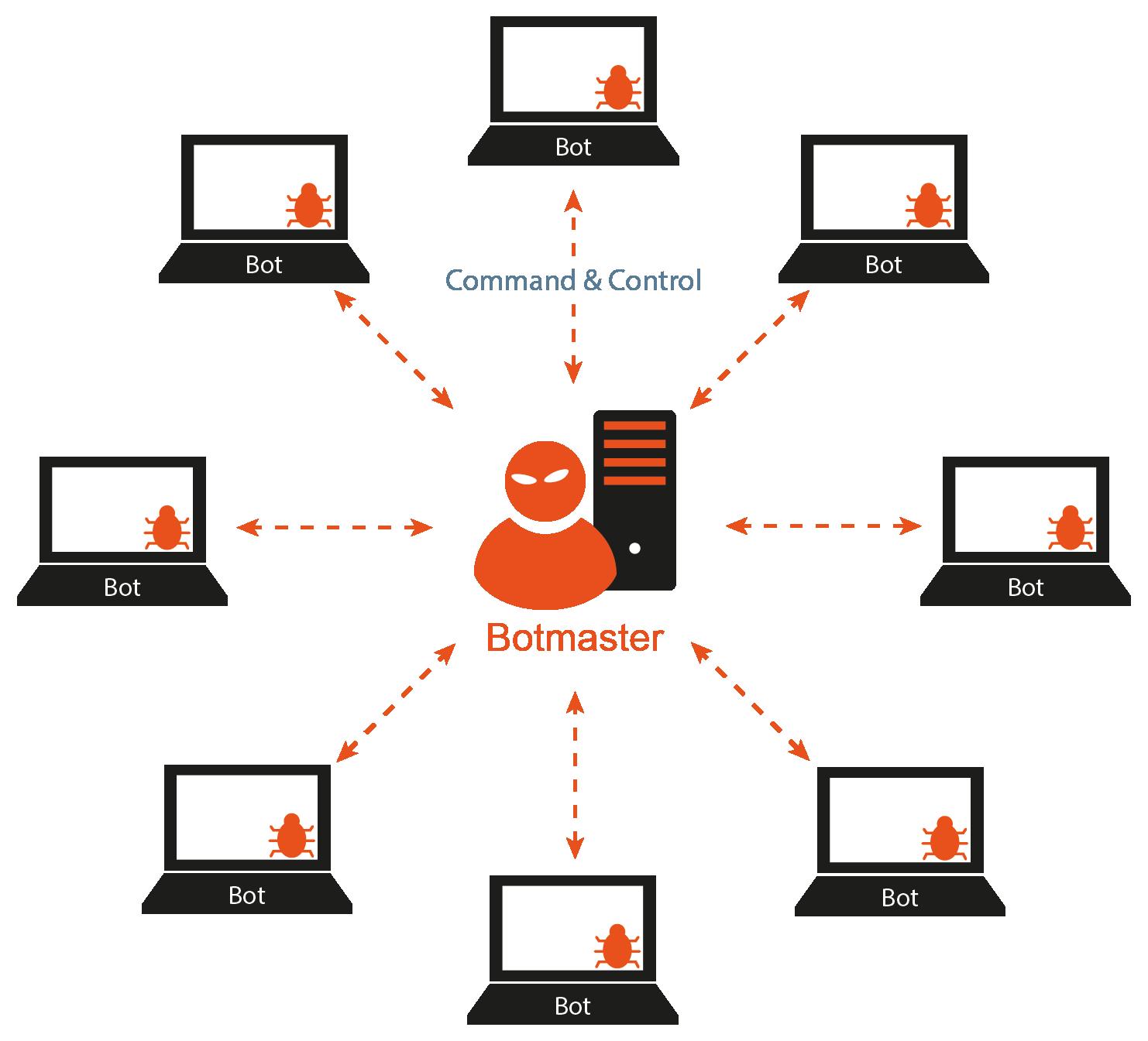 Botnet / Botnetz - Glossar Cyber-Sicherheit - Prof. Norbert Pohlmann