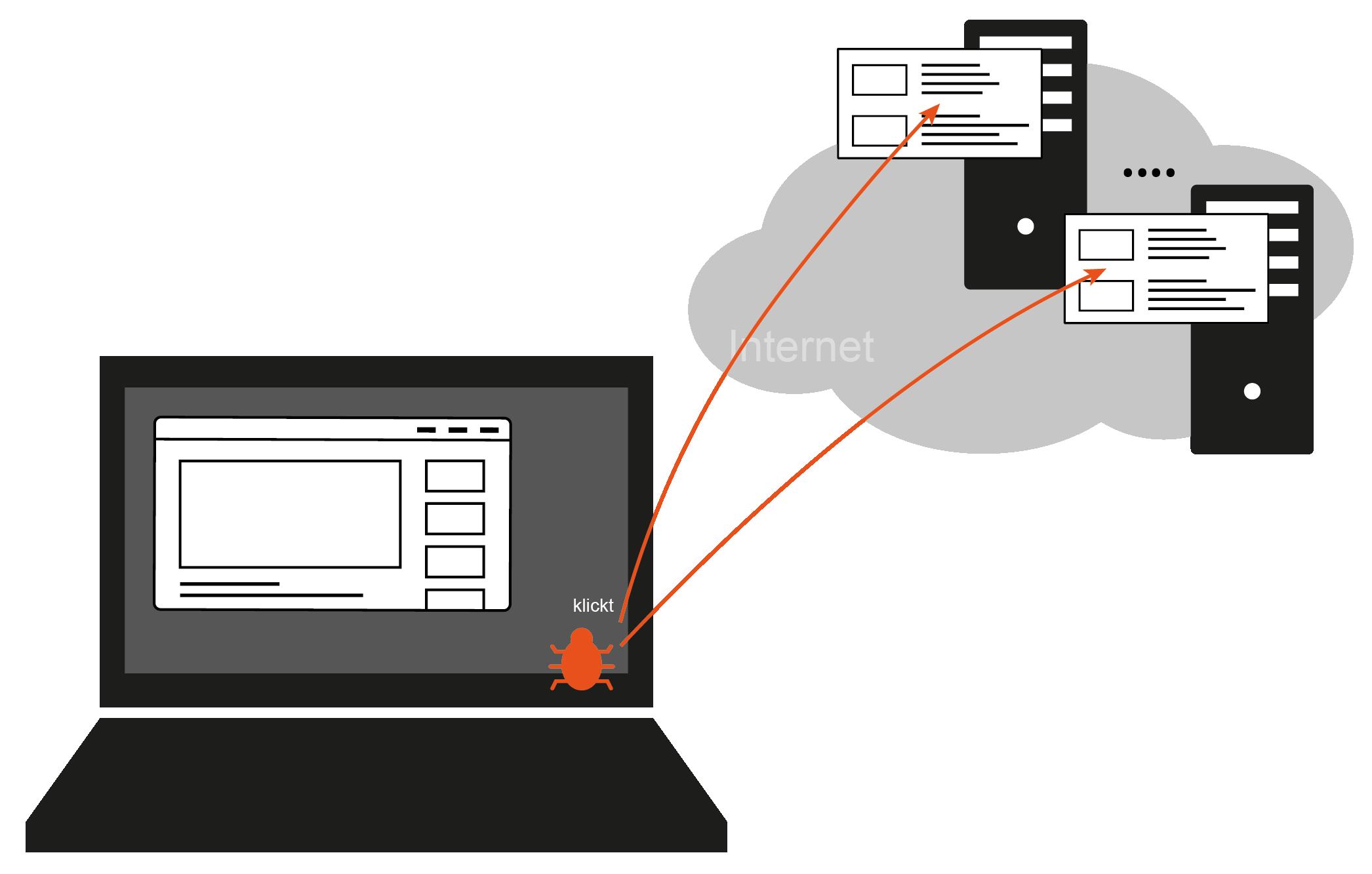 Click-Fraud-Malware / Klickbetrug-Schadsoftware - Glossar Cyber-Sicherheit - Prof. Norbert Pohlmann