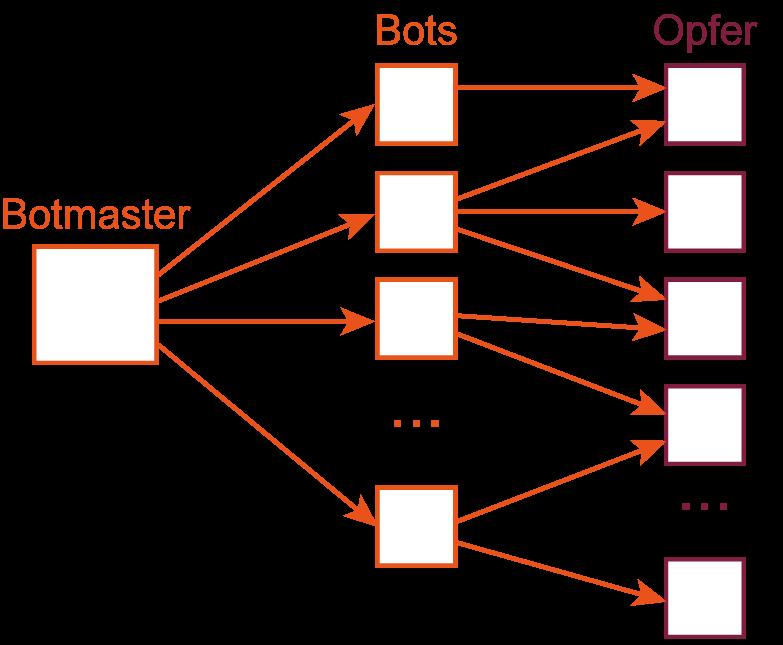 M:N-Angiff - Glossar Cyber-Sicherheit - Prof. Norbert Pohlmann