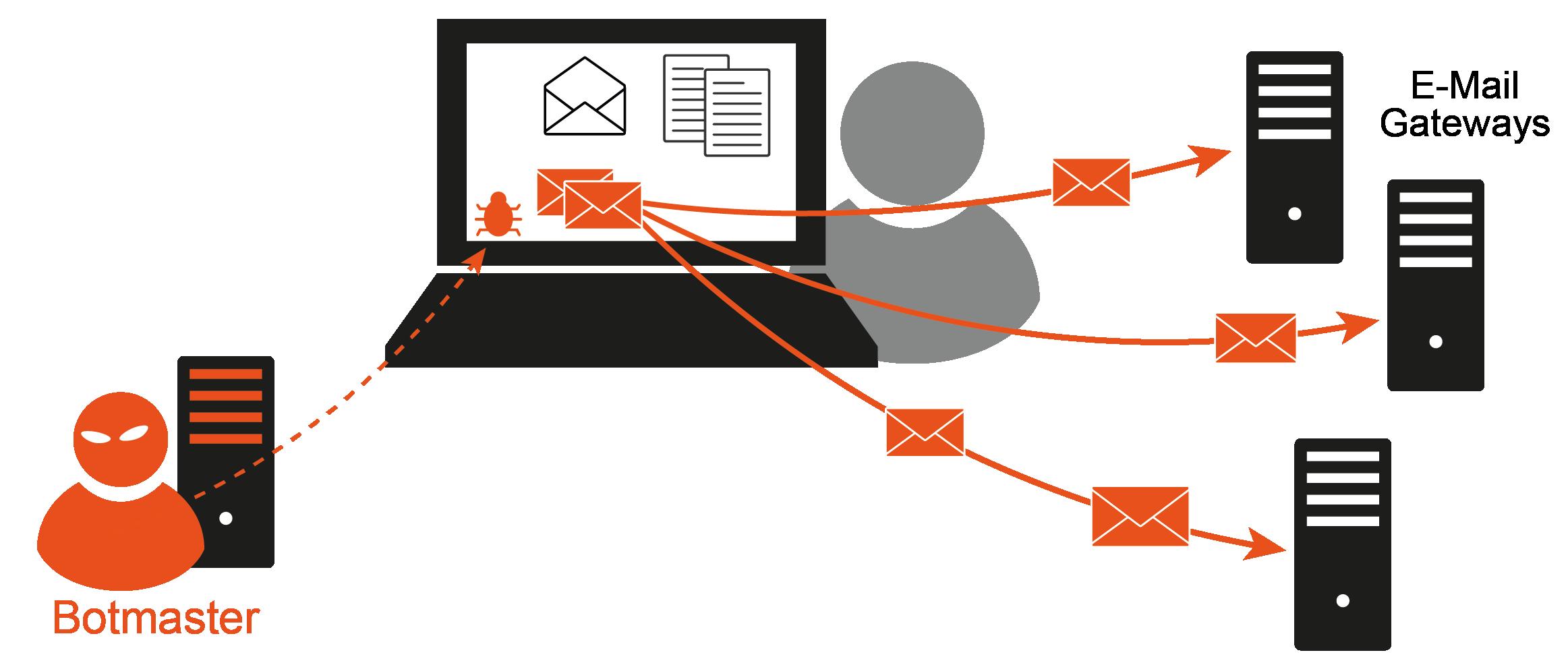 Spam-Malware - Glossar Cyber-Sicherheit - Prof. Norbert Pohlmann