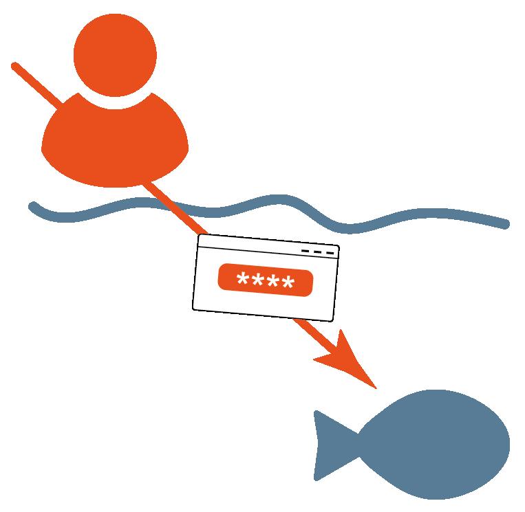 Spear-Phishing / Whaling - Glossar Cyber-Sicherheit - Prof. Norbert Pohlmann