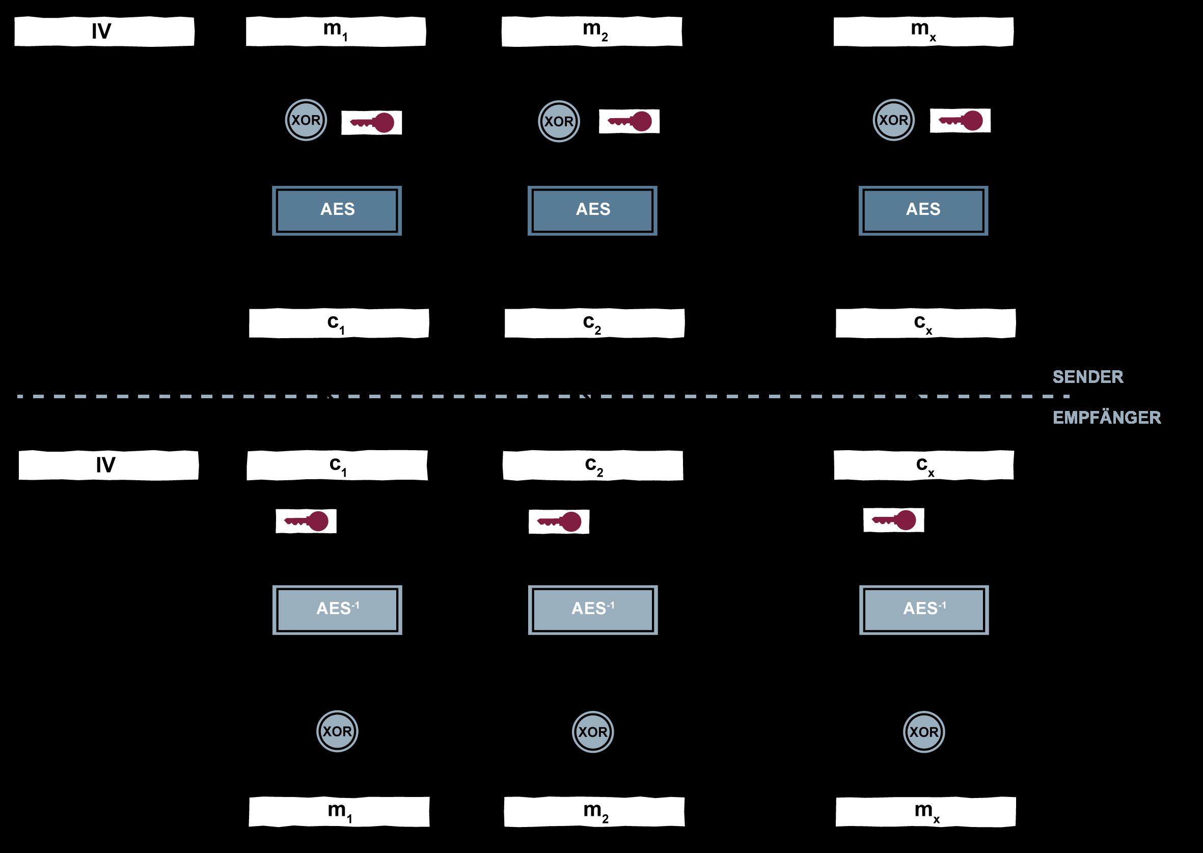 Cipher Block Chaining Mode - Glossar Cyber-Sicherheit - Prof. Norbert Pohlmann