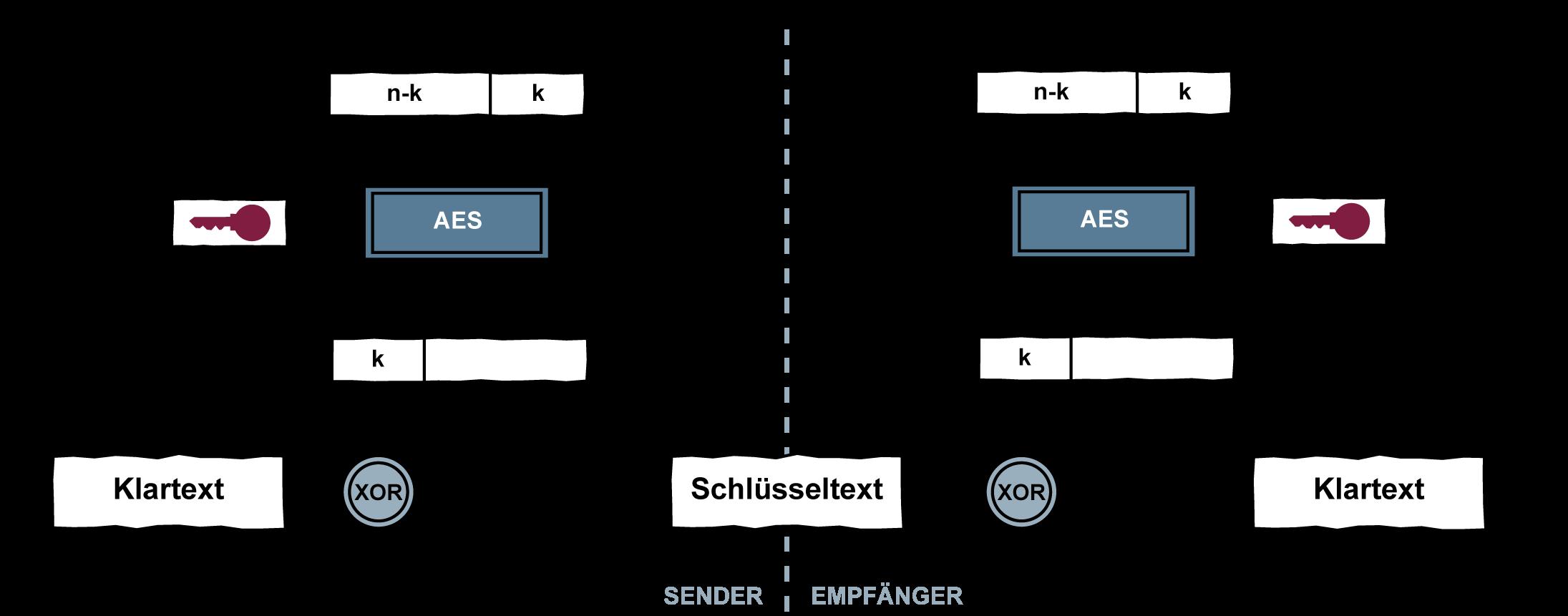Cipher Feedback Mode - Glossar Cyber-Sicherheit - Prof. Norbert Pohlmann
