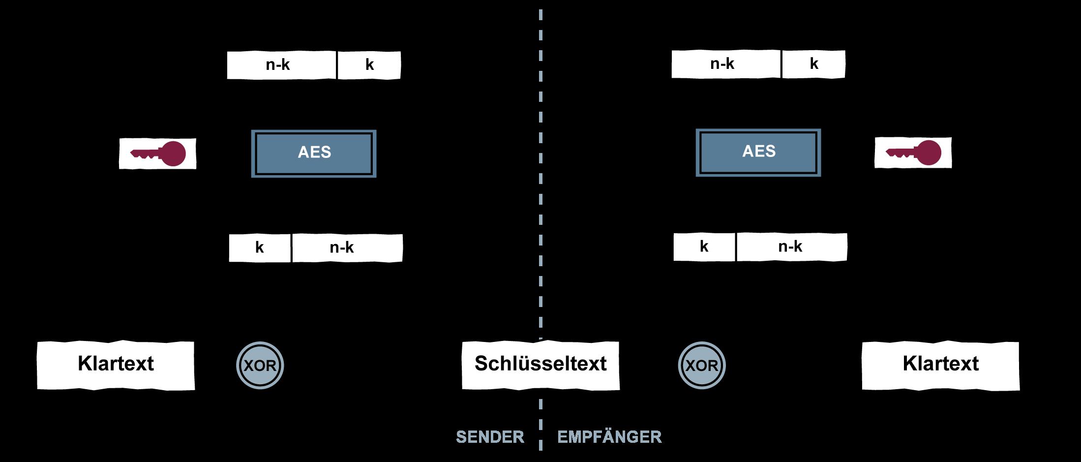 Output Feedback Mode - Glossar Cyber-Sicherheit - Prof. Norbert Pohlmann