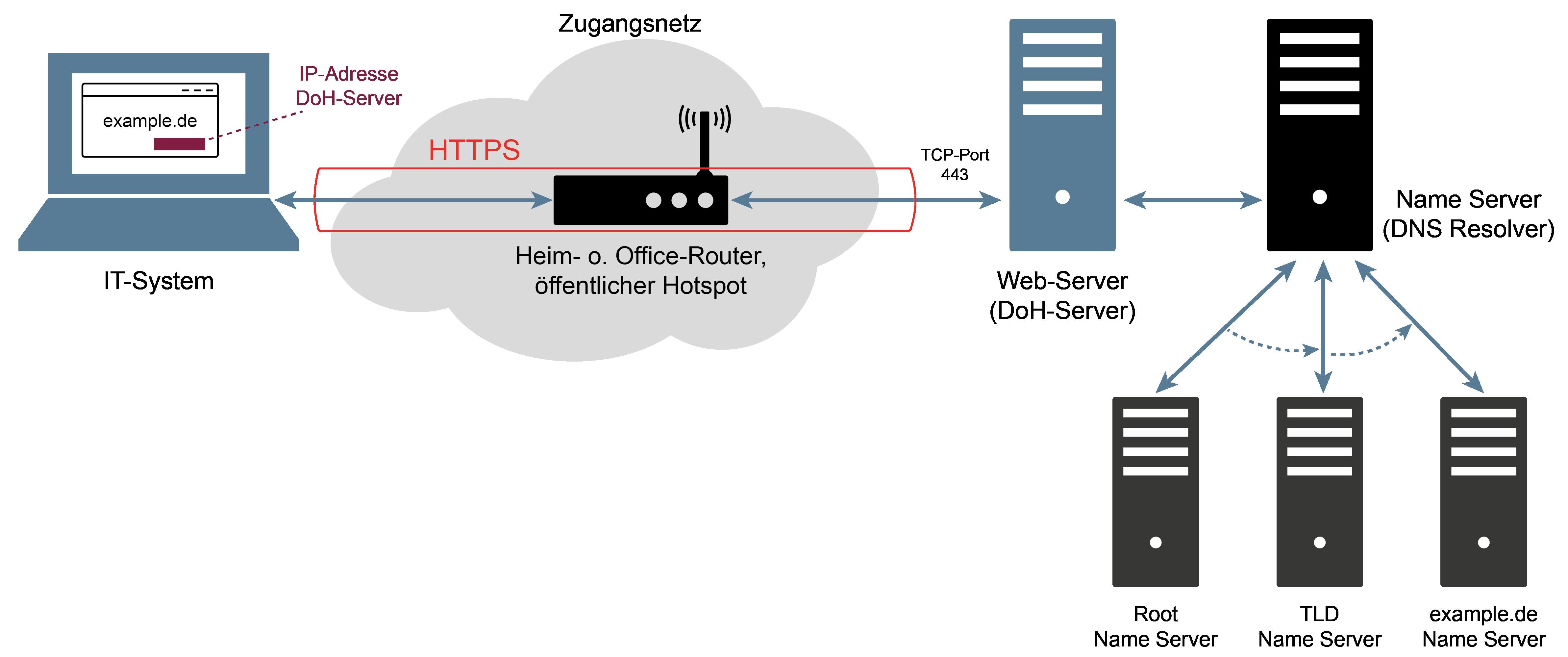 DNS über HTTPS - Glossar Cyber-Sicherheit - Prof. Norbert Pohlmann