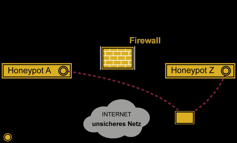 Honeypot - Glossar Cyber-Sicherheit - Prof. Norbert Pohlmann