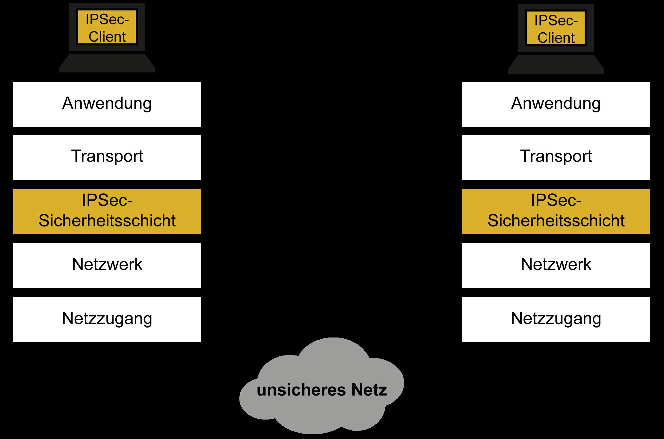 IPSec-Client - Glossar Cyber-Sicherheit - Prof. Norbert Pohlmann