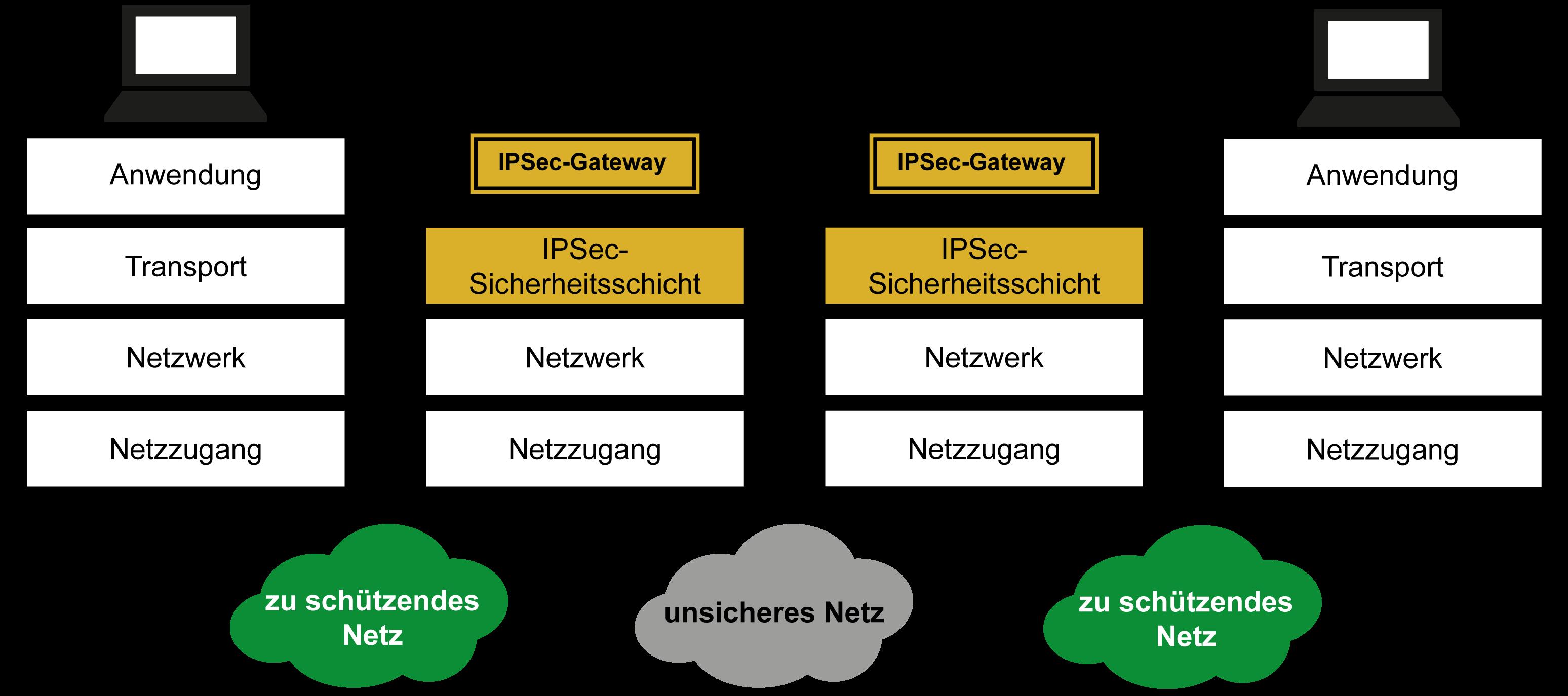 IPSec-Gateway - Glossar Cyber-Sicherheit - Prof. Norbert Pohlmann