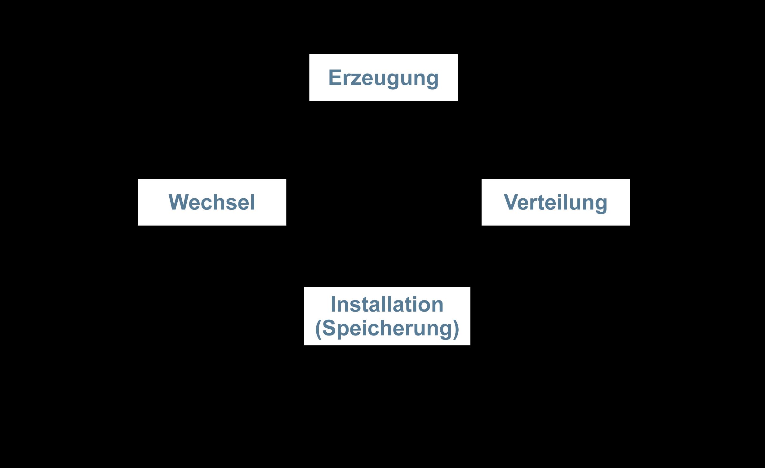 Key Managment - Glossar Cyber-Sicherheit - Prof. Norbert Pohlmann