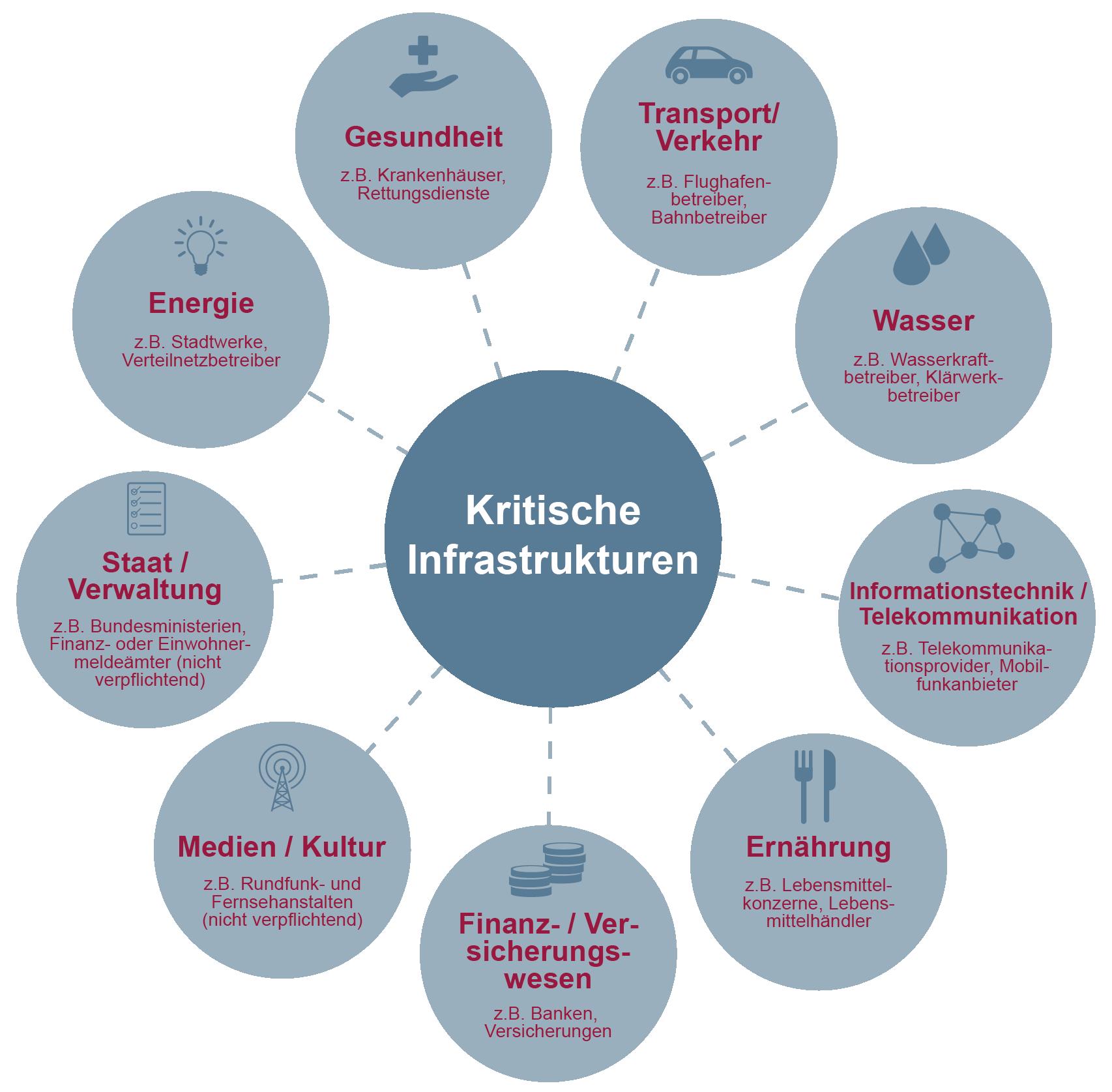 Kritische Infrastrukturen (KRITIS) - Glossar Cyber-Sicherheit - Prof. Norbert Pohlmann
