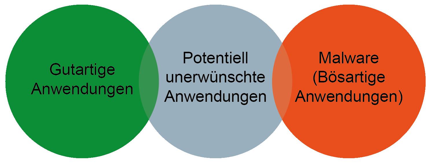 Potenziell unerwünschte Anwendungen (PUA) - Glossar Cyber-Sicherheit - Prof. Norbert Pohlmann