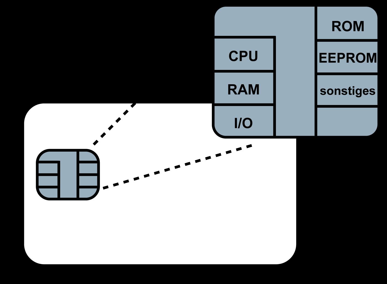 Smartcard - Glossar Cyber-Sicherheit - Prof. Norbert Pohlmann