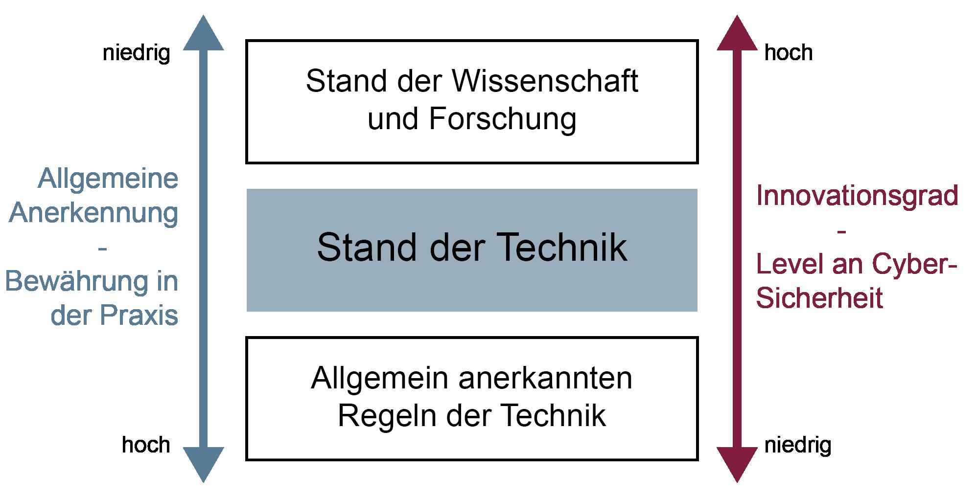 Stand der Technik - Glossar Cyber-Sicherheit - Prof. Norbert Pohlmann