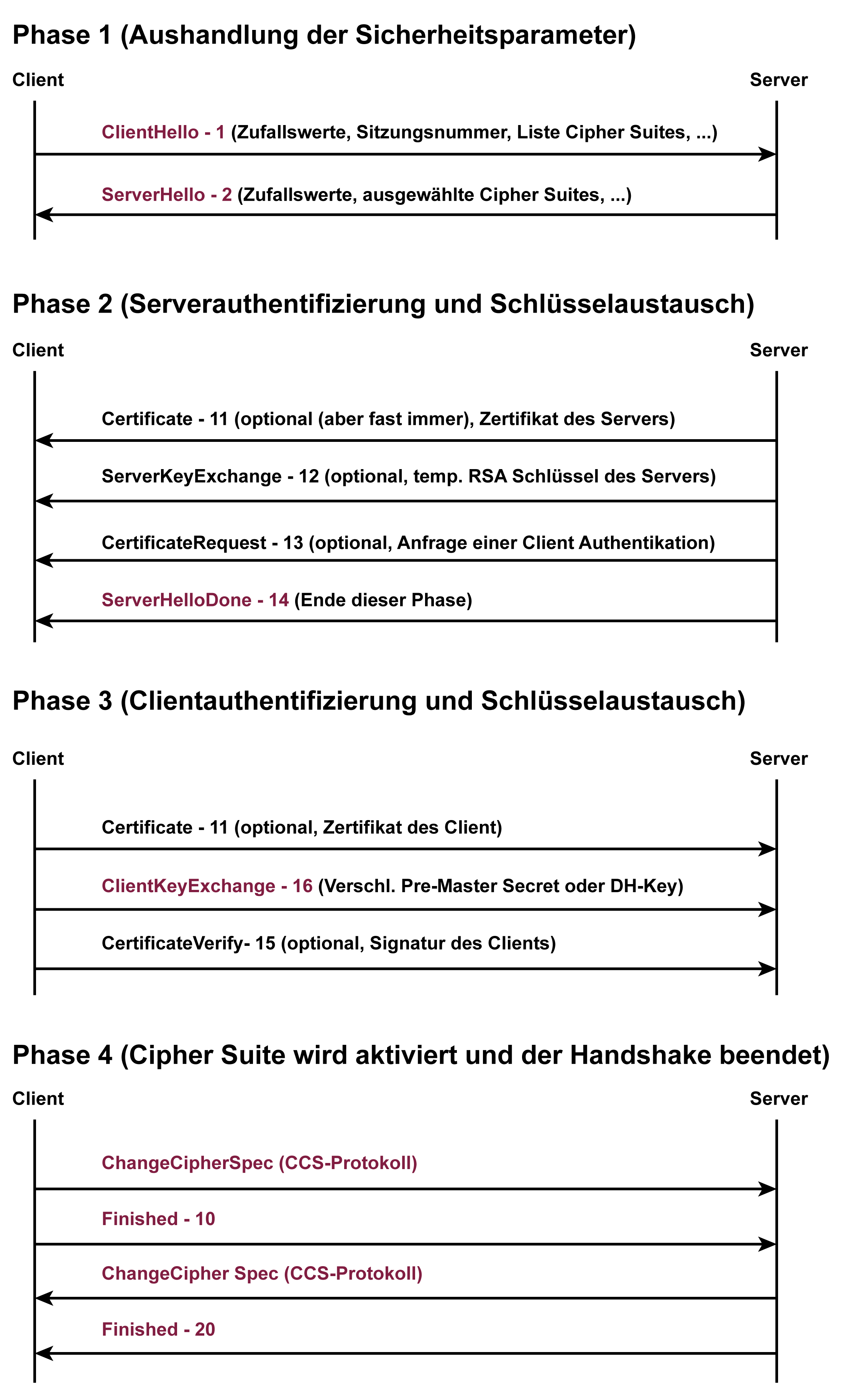 TLS Handshake Protokoll - Glossar Cyber-Sicherheit - Prof. Norbert Pohlmann