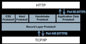 TLS-Schicht - Glossar Cyber-Sicherheit - Prof. Norbert Pohlmann