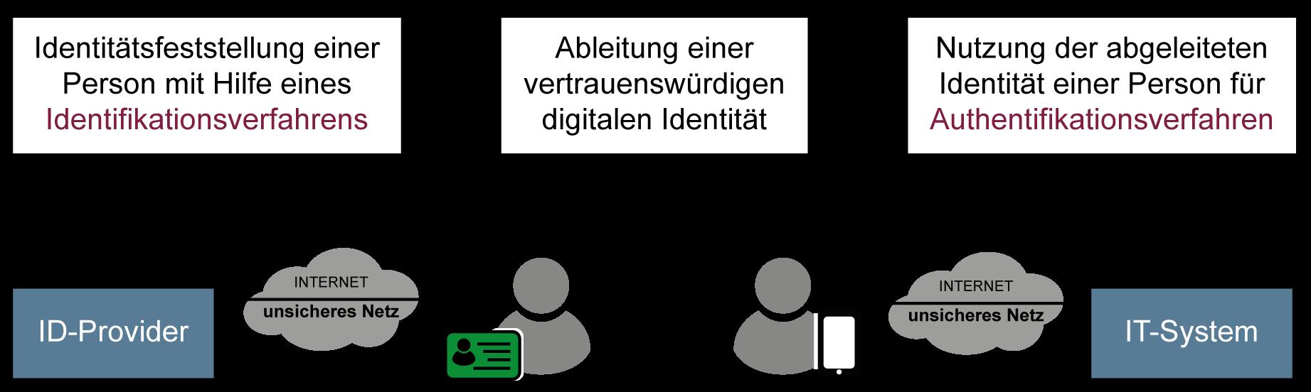 Umsetzung abgeleitete Identität - Glossar Cyber-Sicherheit - Prof. Norbert Pohlmann