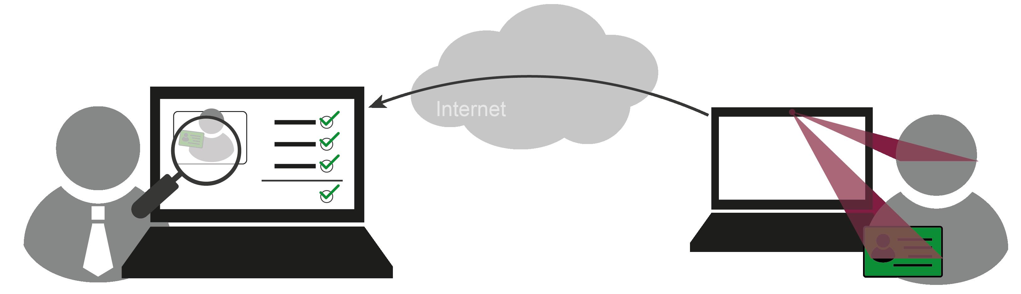 VideoIdent / Videoidentifikation - Glossar Cyber-Sicherheit - Prof. Norbert Pohlmann