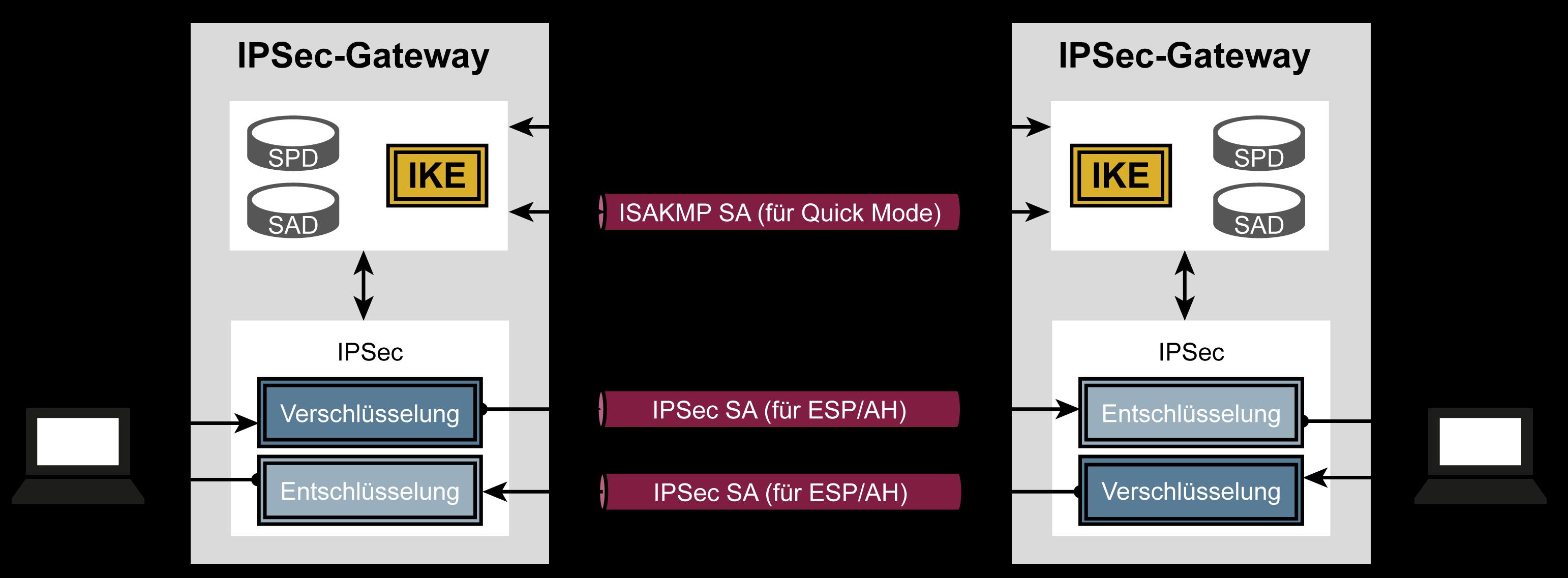 Zusammenhang Internet-Key-Exchange-Protocol (IKE) und IPSec - Glossar Cyber-Sicherheit - Prof. Norbert Pohlmann