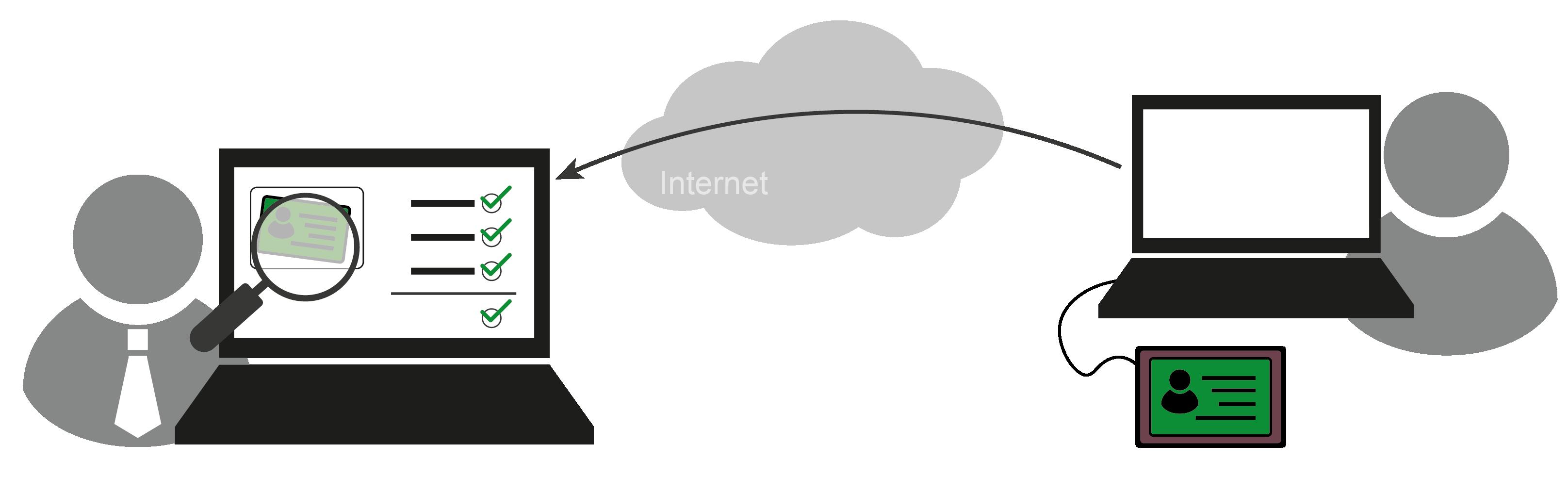 eID-Funktion des Personalausweises - Glossar Cyber-Sicherheit - Prof. Norbert Pohlmann
