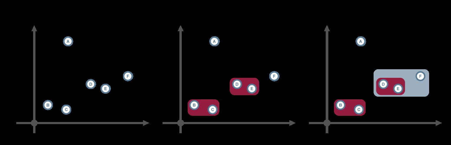 Maschinelles Lernen - Hierarchische Clustering-Verfahren 1- Glossar- Cyber-Sicherheit - Prof. Norbert Pohlmann
