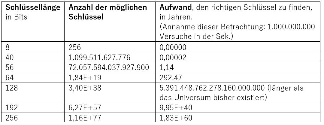 Bewertung der kryptografischen Stärke - Aufwand für den Angreifer - Glossar- Cyber-Sicherheit - Prof. Norbert Pohlmann