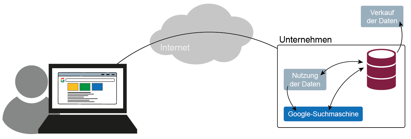 Bezahlen mit persönlichen Daten (Geschäftsmodell) - Glossar- Cyber-Sicherheit - Prof. Norbert Pohlmann