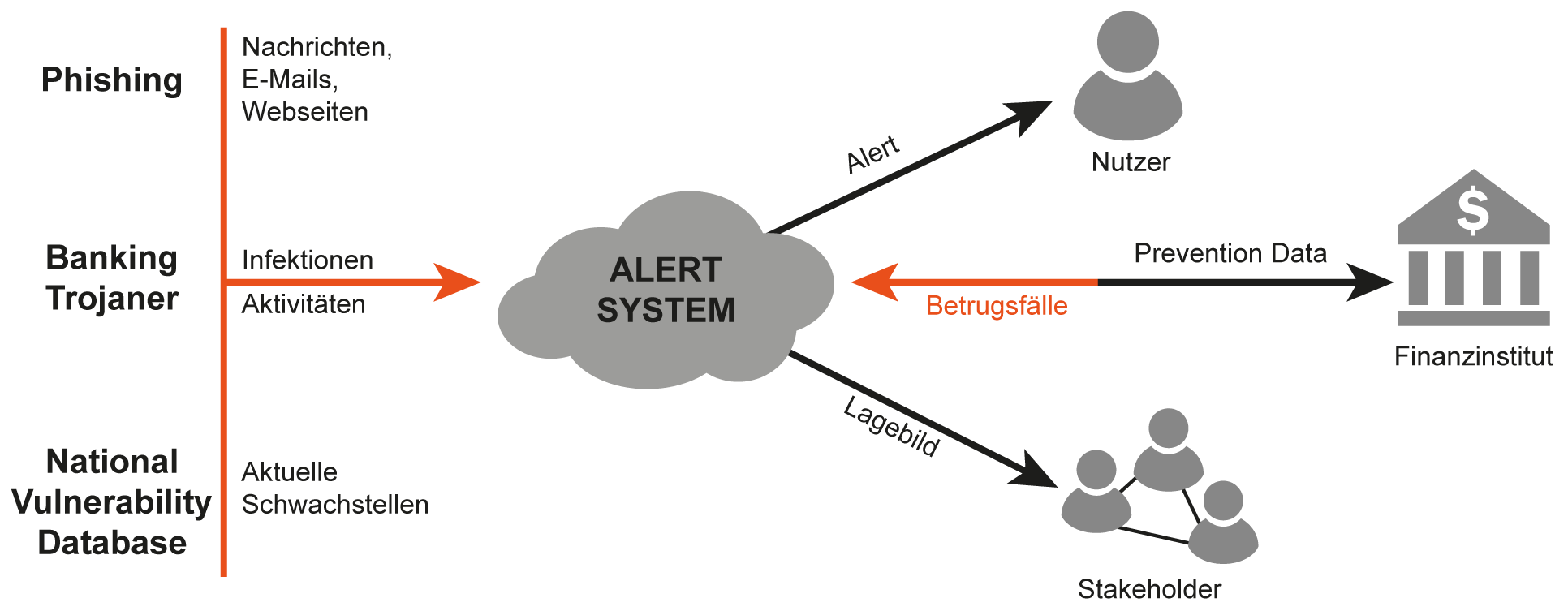Maschinelles Lernen - Betrugsschutz im Online-Banking - Glossar- Cyber-Sicherheit - Prof. Norbert Pohlmann